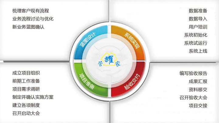 将项目管理更加结构化,体系化,标准化,使客户对项目实施各